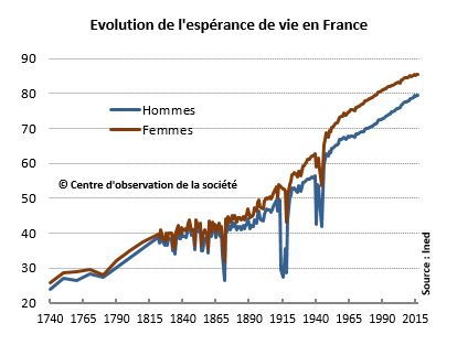 Evolution Espérance de vie